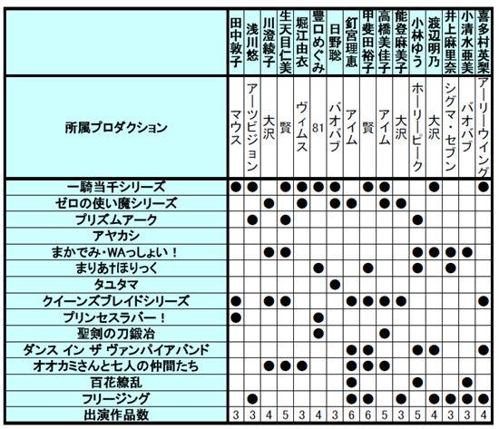 チバ重役アニメの出演者