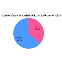 「まとめサイト」利用実態調査、ユーザーは18.5%が1日に何度も閲覧