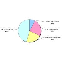 「アニヲタ」に関するアンケート調査~20代から40代の日本人男性の54.3%がヲタクを自覚