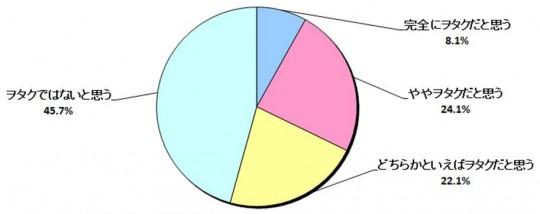 20代から40代の日本人男性の54.3%がヲタクを自覚
