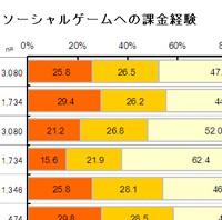 【調査】スマホゲームユーザー過半数は課金経験あり!購入品目NO1は「回復アイテム」