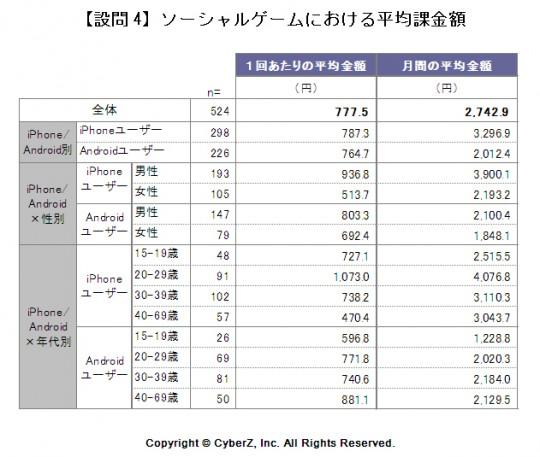 「平均課金額」グラフ