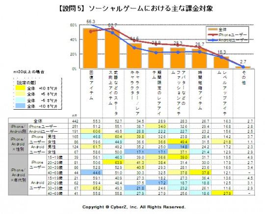 「課金対象」グラフ