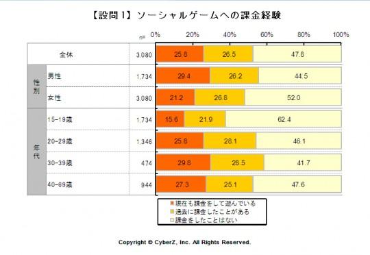 「ソーシャルゲームの課金経験」グラフ