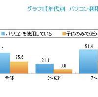 【調査】キャラクター人気度トップは「ドラえもん」が8回連続トップ、PC利用調査では全体4割の子供が利用経験有り