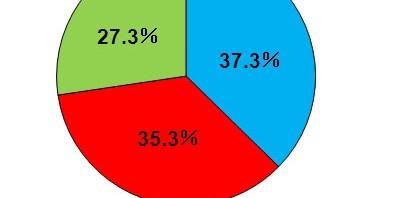 【調査】「ネット人格」事情―SNSとリアルでは人格を使い分けしている、4割以上