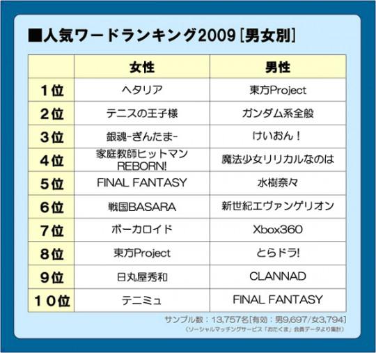 男女別のおたく趣味ランキング2009