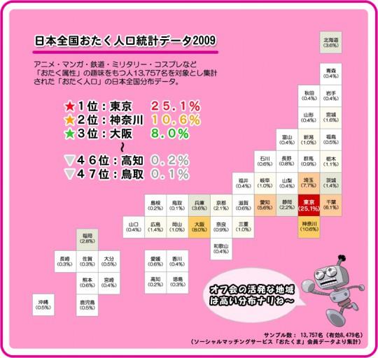 日本全国おたく人口
