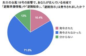 【台風18号】約9割「避難勧告」が発令されても避難行動はとらなかった