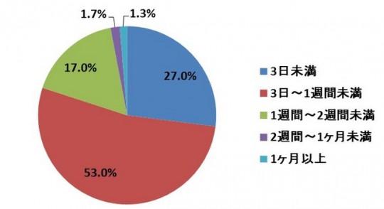 薬事法ドットコムマーケティング研究所調べ