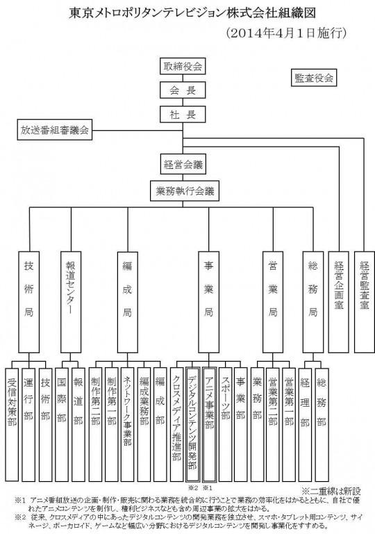 TOKYO MX組織表