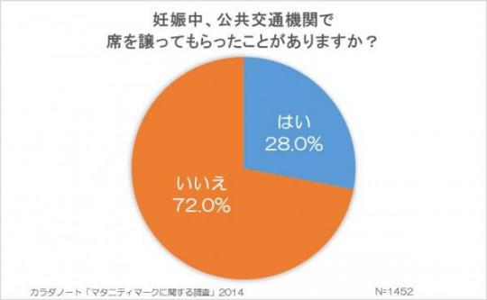 妊娠中、電車やバスなどの公共交通機関で席を譲ってもらったことがない「72.0%」