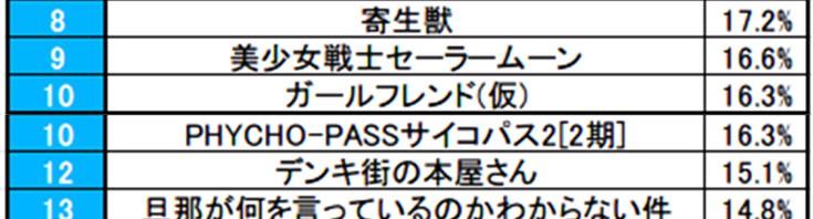 【調査】見たい秋アニメランキング1位は「七つの大罪」