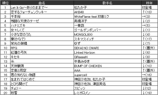 【調査】今年のカラオケシーンは『アナ雪』が席巻!ボカロ曲配信は4000曲突破