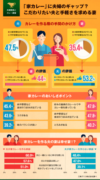 【江崎グリコカレー調査】インフォグラフィックス