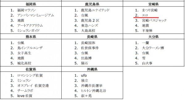 2014年Google検索ランキング 都道府県名別