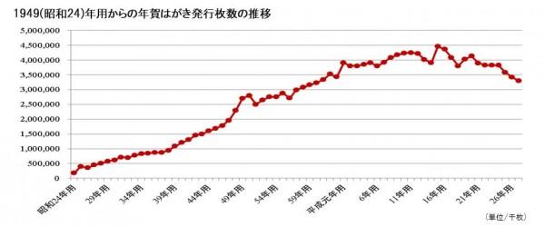 1949(昭和24)年用からの年賀はがき発行枚数の推移