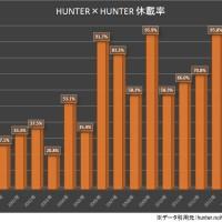 連載再開の『HUNTER×HUNTER』 過去データから見…