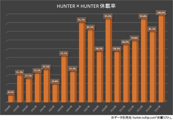 HUNTER×HUNTER 休載率グラフ