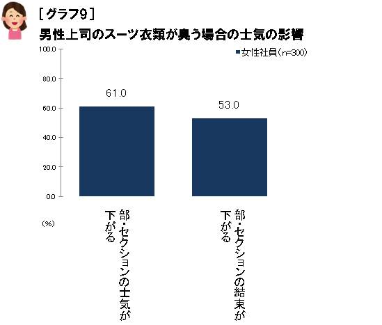 【グラフ9】男性上司のスーツ衣類が臭う場合の士気の影響