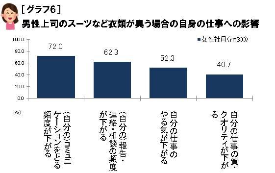 【グラフ6】男性上司のスーツなど衣類が臭う場合の自身の仕事への影響