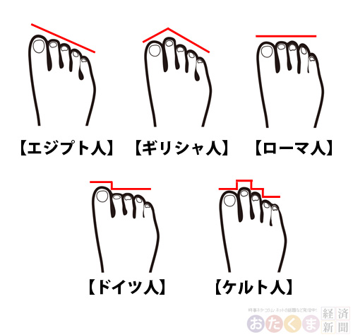 あなたの足の指は何型?ルーツや性格がわかっちゃうそうです