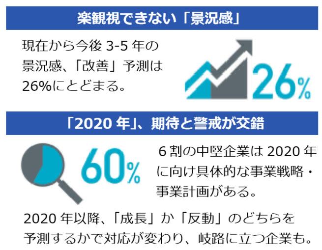 『中堅企業調査レポート 2016』発表 2020年東京オリンピックの影響は「警戒」と「期待」が交差