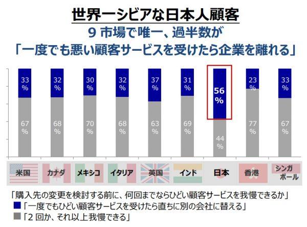 良いサービスが当たり前!日本の顧客サービス事情がシビアすぎ