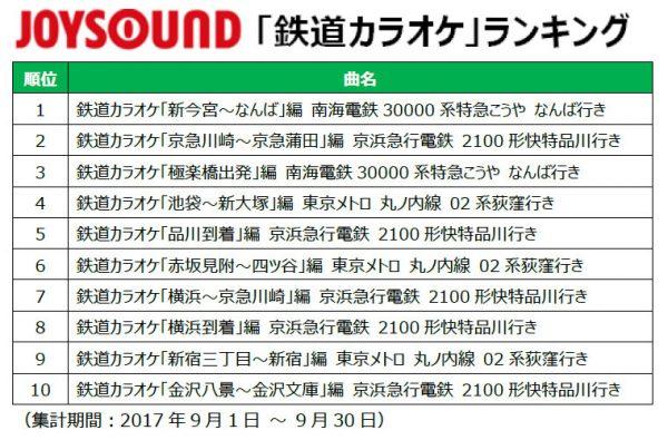 「鉄道の日」記念!JOYSOUNDが鉄道カラオケ人気ランキングを発表