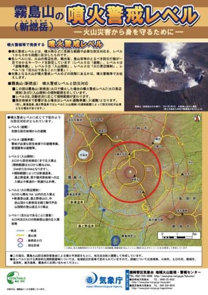 新燃岳の噴火警戒レベル(画像:気象庁)