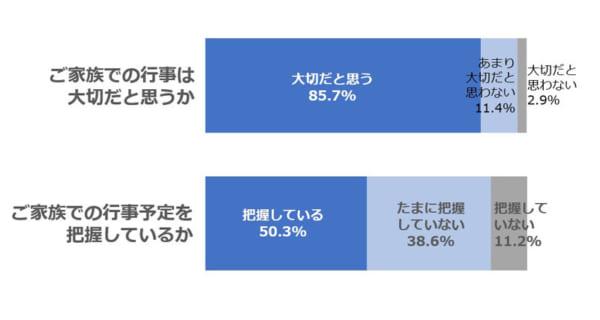 (凸版印刷株式会社『ふたりの』調べ)