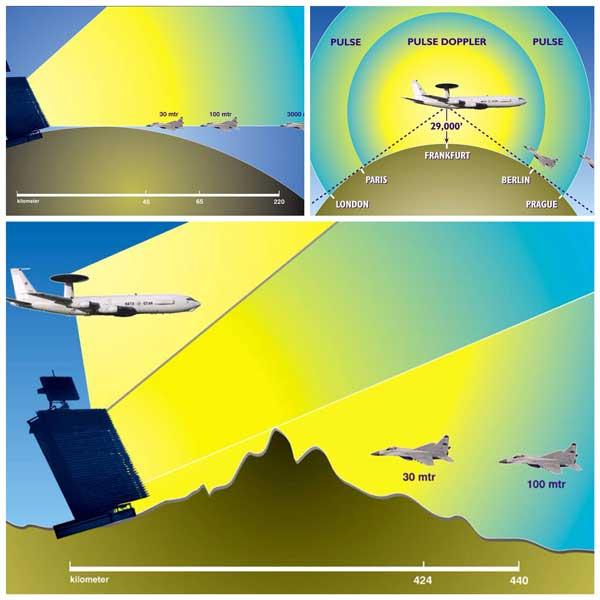 地上レーダーサイトとAWACSの違い(Image:NATO)