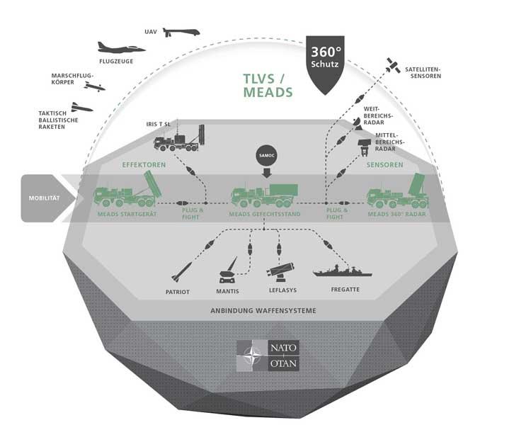 TLVSのシステム図(image:MBDA Deutschland)