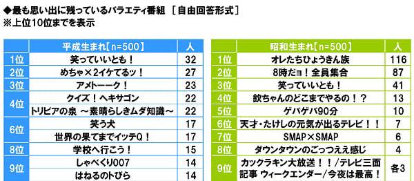 """你最喜欢的综艺节目是什么?出生于昭和→出生于平成的""""我们的人民家族""""→""""笑得好!"""""""