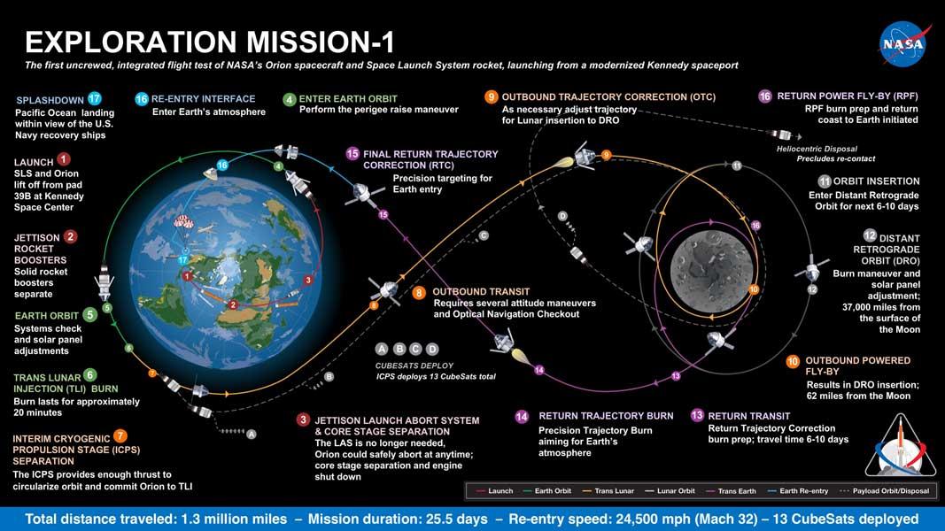 EM-1ミッションの図解