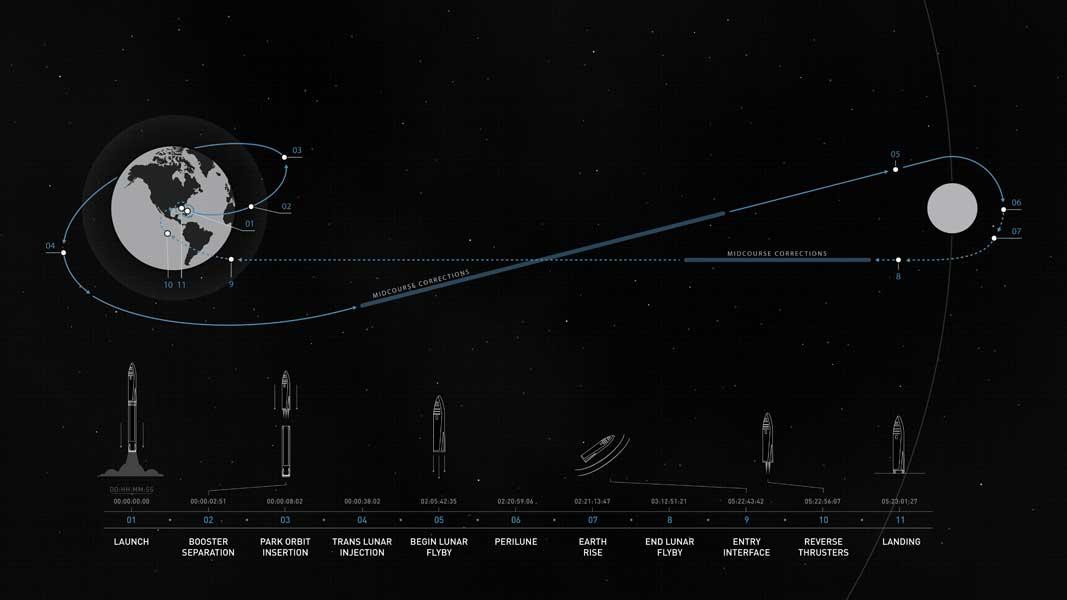 スペースX月往還飛行の計画図