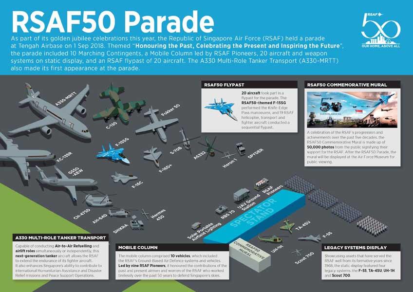 空軍創設50周年記念パレードの見取り図(画像:シンガガール空軍)