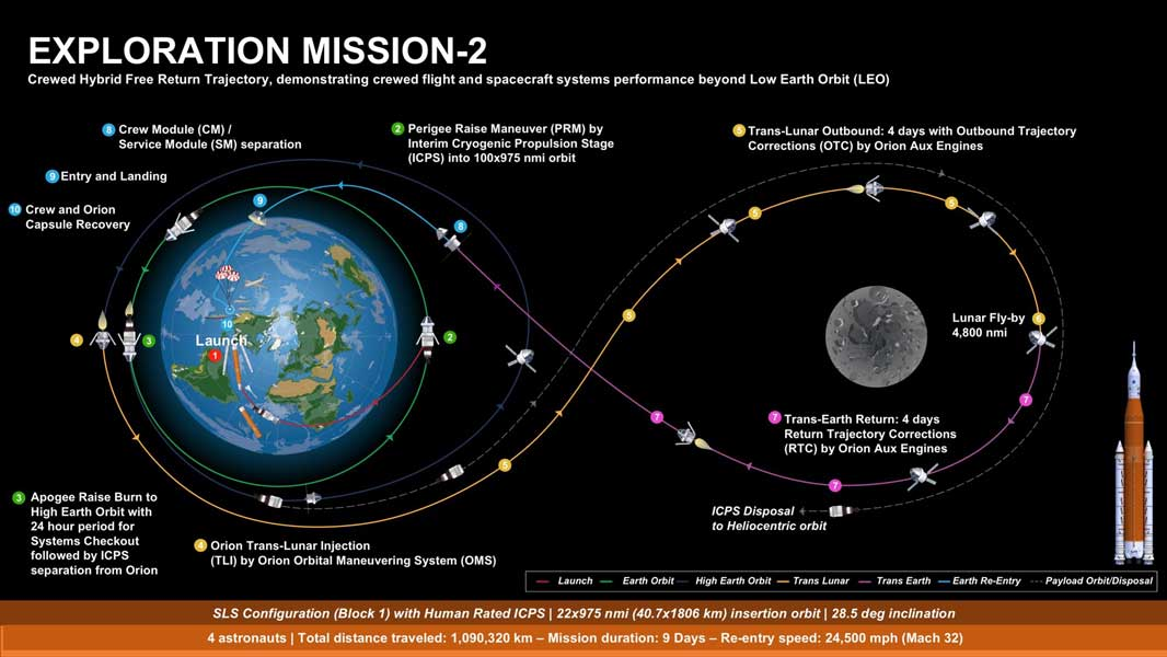 EM-2ミッションの図解