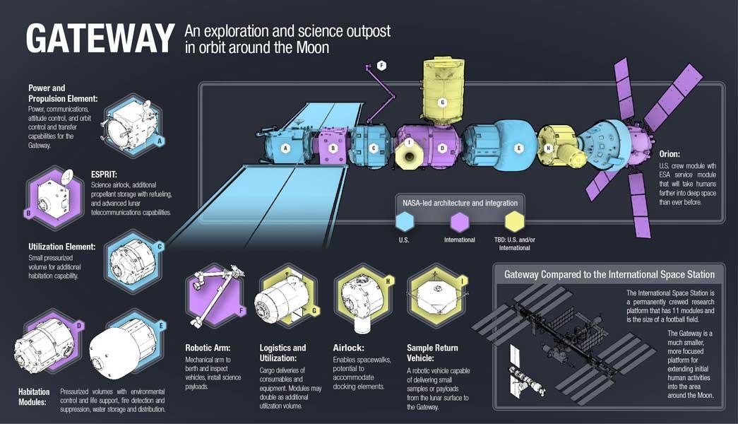 月軌道ステーション「GATEWAY」の構造(Image:NASA)