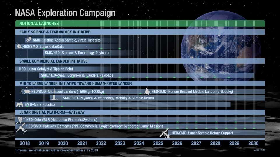 NASAの宇宙探査スケジュール(Image:NASA)