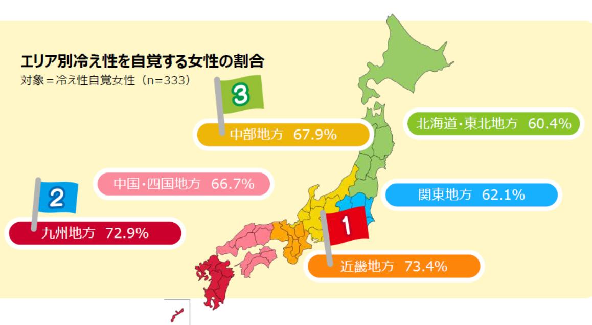 冷え性女性の多い地域は? 1位が近畿 最下位は北海道・東北