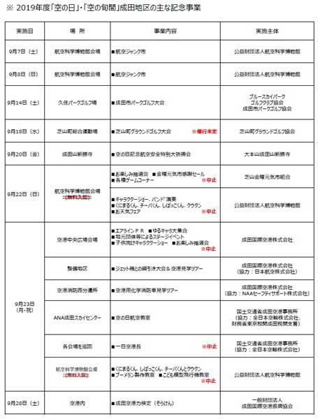 成田空港「空の日フェスティバル2019」台風被害により9月22日・23日の一部イベント中止
