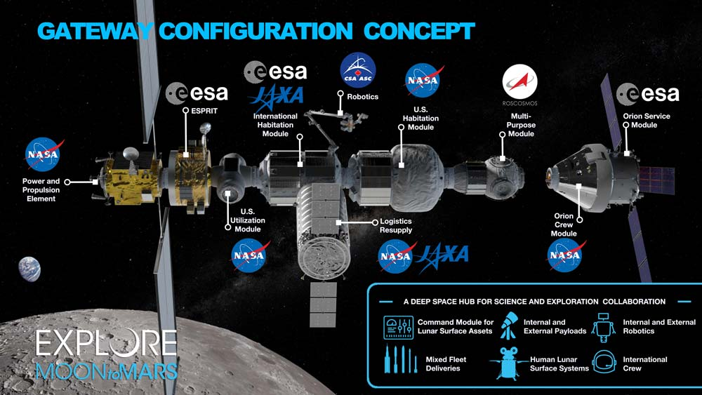 月軌道ステーション「ゲートウェイ」(Image:NASA)