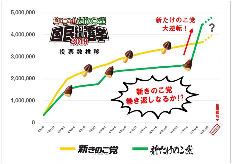「きのたけ国民総選挙」 まさかの形勢逆転で新きのこ党首・松本潤が大ピンチ