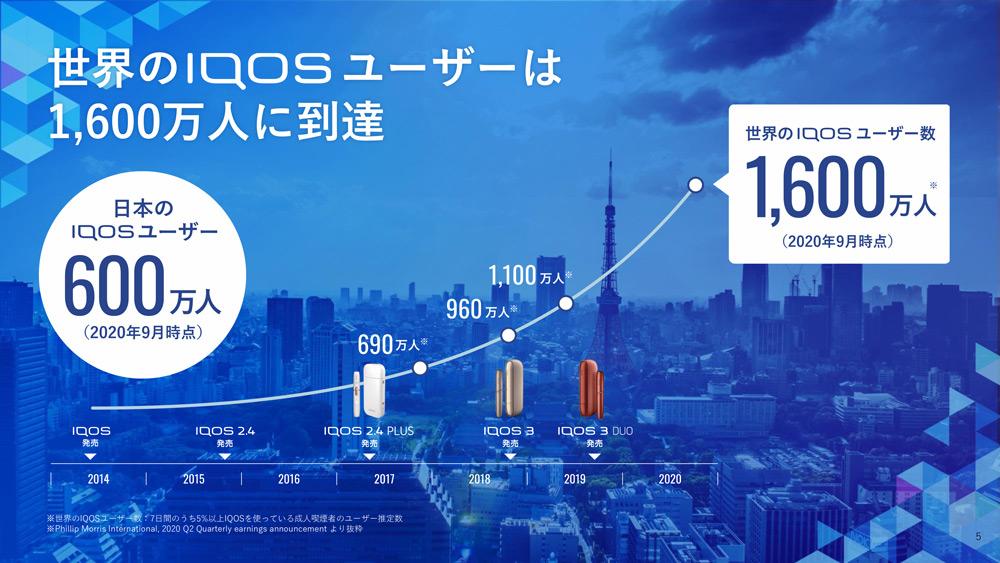 2020年9月時点で全世界のIQOSユーザーは1600万人