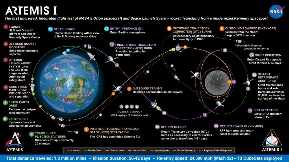 「アルテミスI」ミッションの概要(Image:NASA)