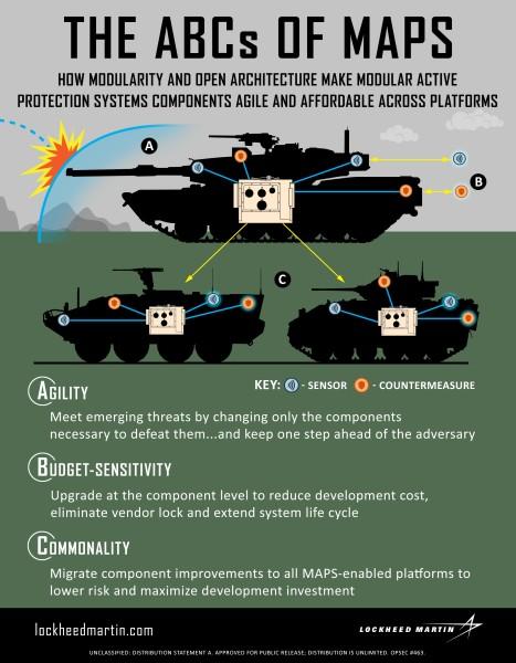 MAPSはモジュラーシステムで幅広く適合可能(Image:Lockheed Martin)