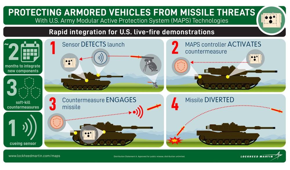 MAPSの仕組み(Image:Lockheed Martin)