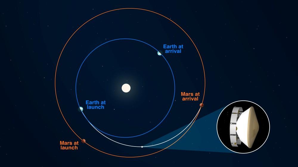 2020年夏時点の地球と火星の位置(Image:NASA)