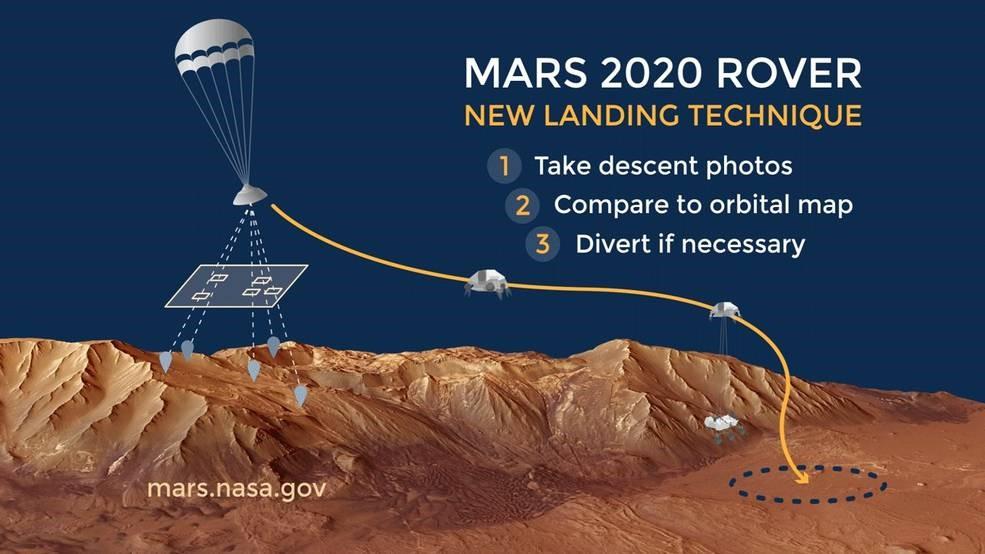 着陸点を探す仕組み(Image:NASA)